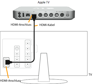 apple tv kabel anschlie en apple support. Black Bedroom Furniture Sets. Home Design Ideas