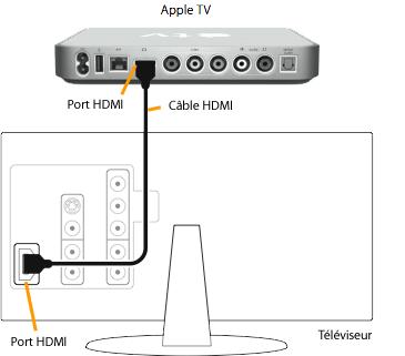 Comment raccorder ipod a la tv