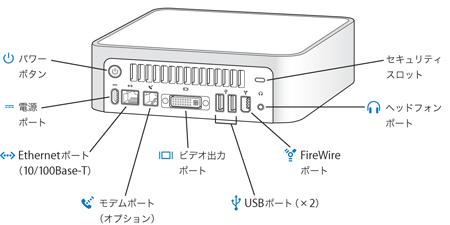 mac mini  power pc  uff1a u5916 u90e8 u30dd u30fc u30c8 u304a u3088 u3073 u30b3 u30cd u30af u30bf