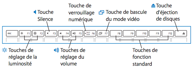 Disposition du clavier du MacBook (d'origine)