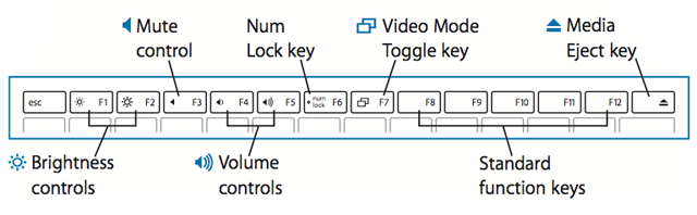 number lock key on macbook pro keyboard