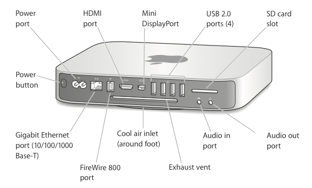Illustration of ports and connectors