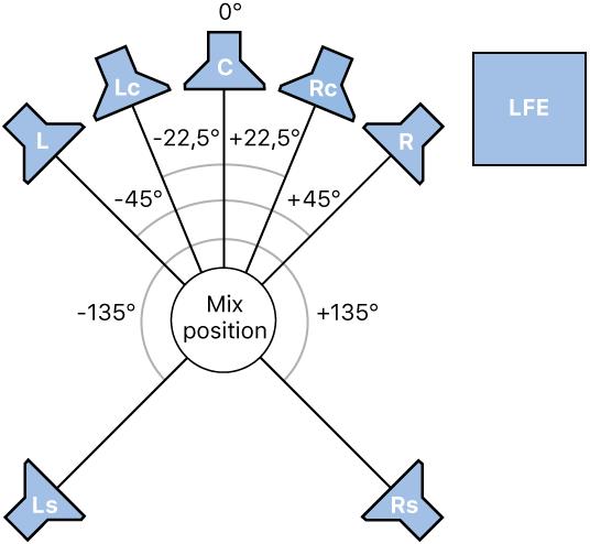 Astounding Logic Pro X Surround Formate Ubersicht Wiring Digital Resources Inamapmognl