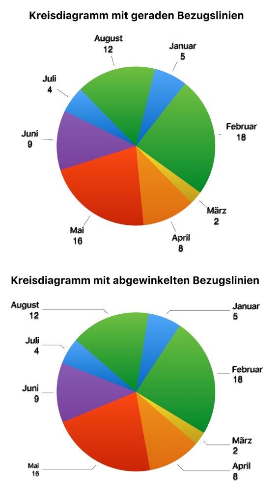 Pages für Mac: Ändern der Darstellung von Diagrammtext und Etiketten ...