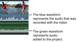 Image of blue and green waveforms