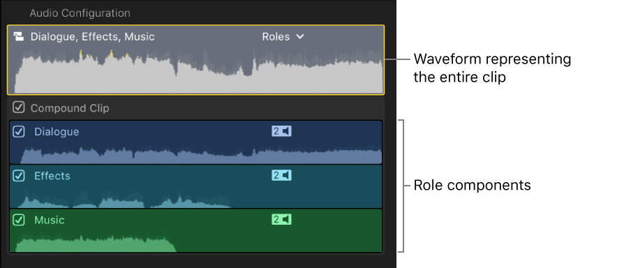 The Audio Configuration section of the Audio inspector showing role components for a selected compound clip