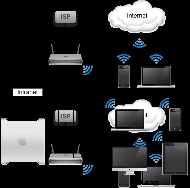 time capsule vpn server best internet security suites rh multikpro tk apple time capsule wiring diagram