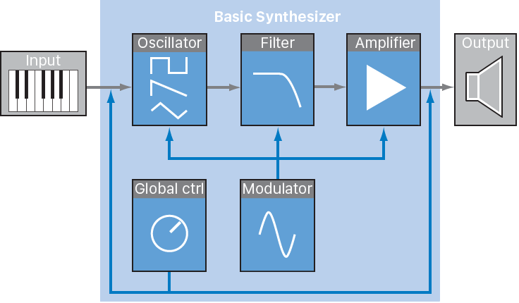 Figure. Basic subtractive synthesizer signal flow diagram.