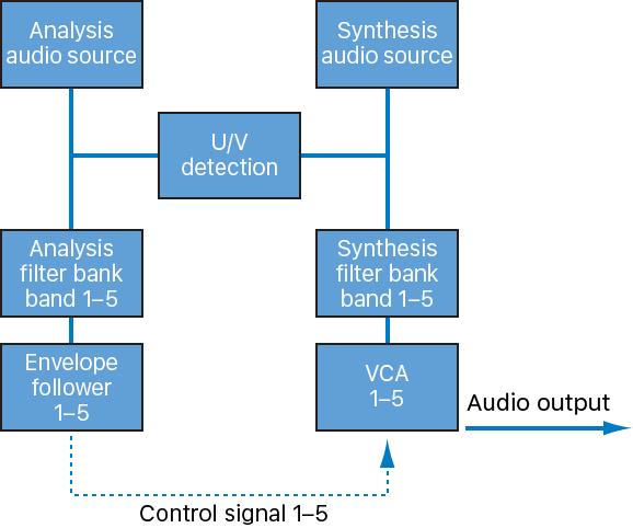Logic Pro X: Vocoder basics