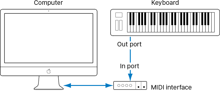 illustration showing cabling between midi out port of midi keyboard and midi  in port