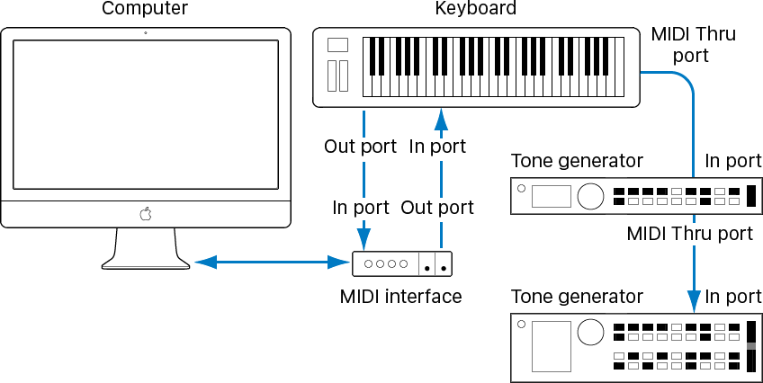 wiring diagram midi wiring diagram libraries midi hookup diagrams wiring diagrams schemamidi connection diagram wiring diagrams midi ports diagram midi hookup diagrams