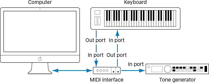 MainStage: Connect MIDI keyboards and modules