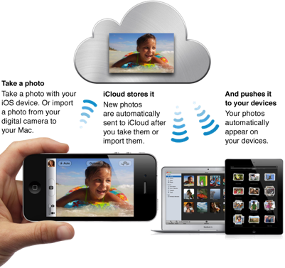 how to download photos from icloud to iphoto