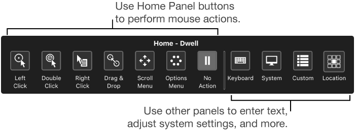 Use the Dwell Control Home Panel buttons to perform mouse actions. Use other panels to enter text, adjust system settings, and more