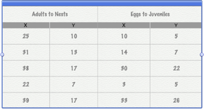 Pages for ios iphone ipod touch place a new scatter chart for X and y table of values
