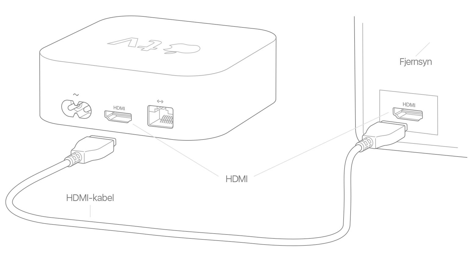 s u00e5dan indstilles dit apple tv