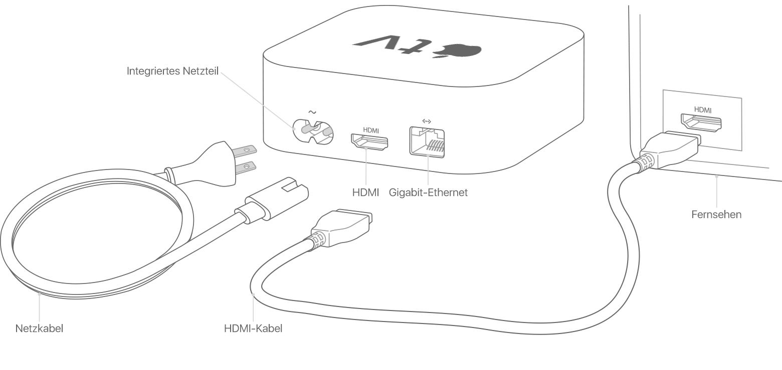 Apple Tv Einrichten Apple Support