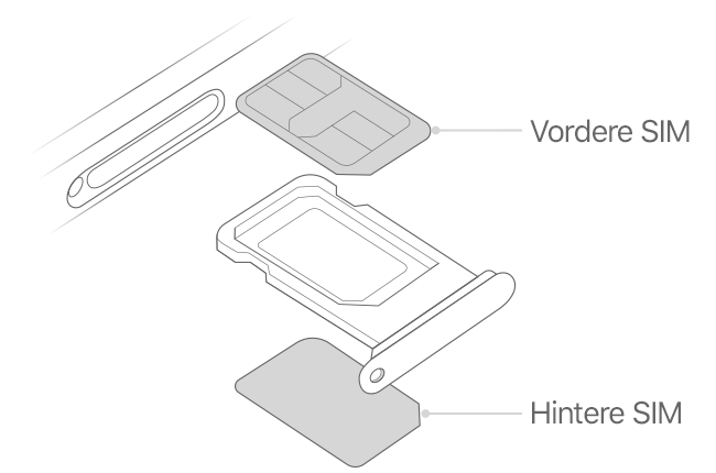 Iphone Sim Karte Einsetzen.Verwendung Der Dual Sim Funktion Mit Zwei Nano Sim Karten Apple