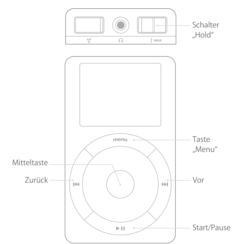 iPod mit Touch oder Scroll Wheel