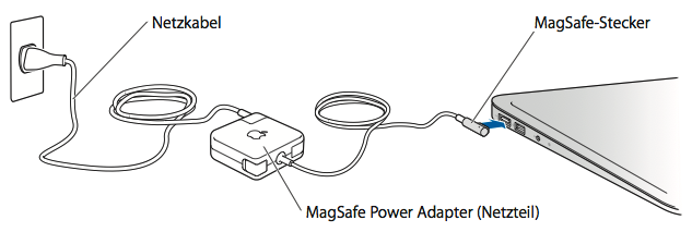 Umgang mit Apple MagSafe-Netzteilen - Apple Support
