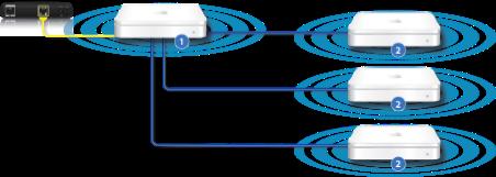Wlan Basisstationen Roaming Netzwerk Einrichten Und Konfigurieren