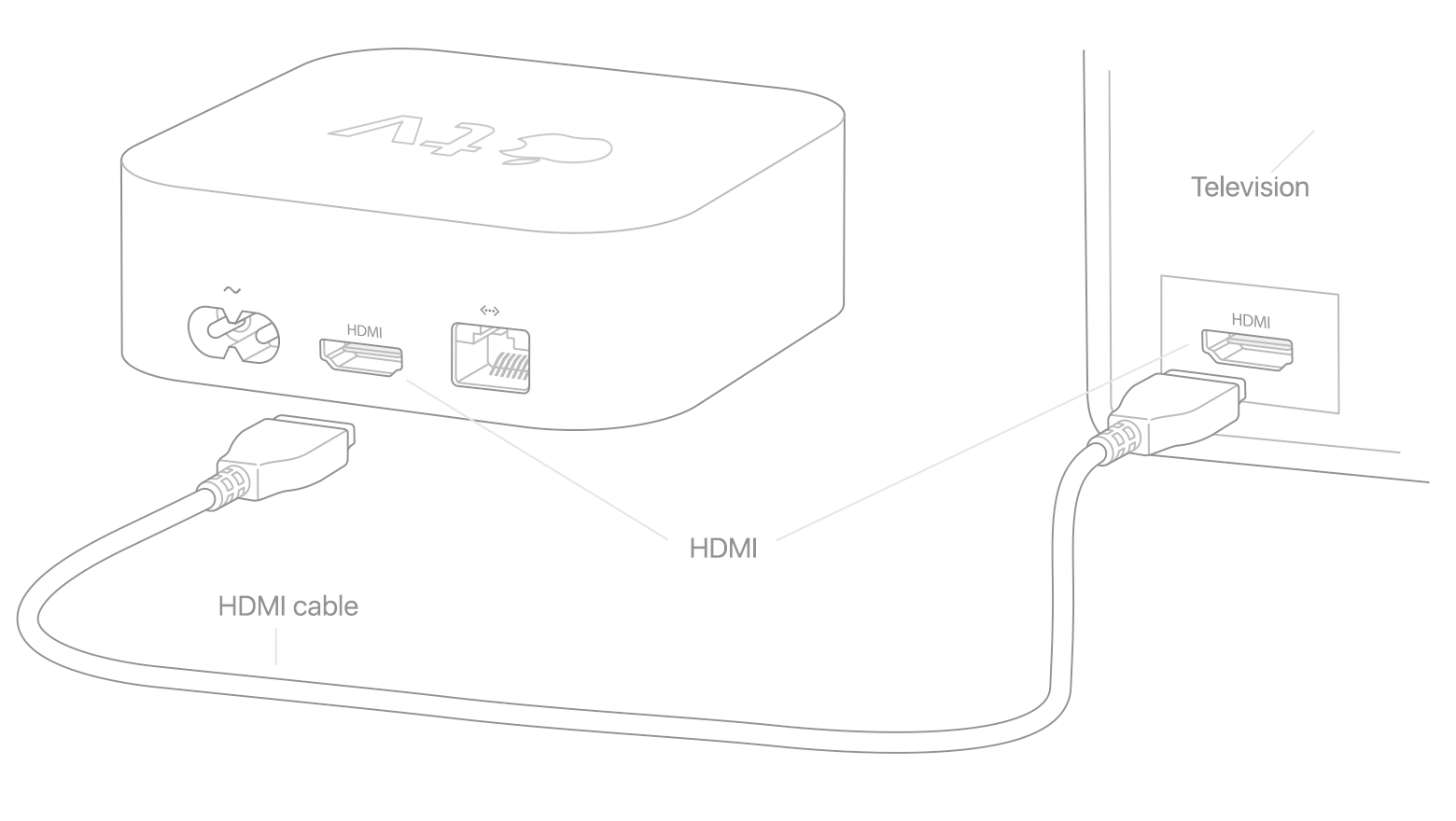 set up your apple tv - apple support apple tv connections diagram #3