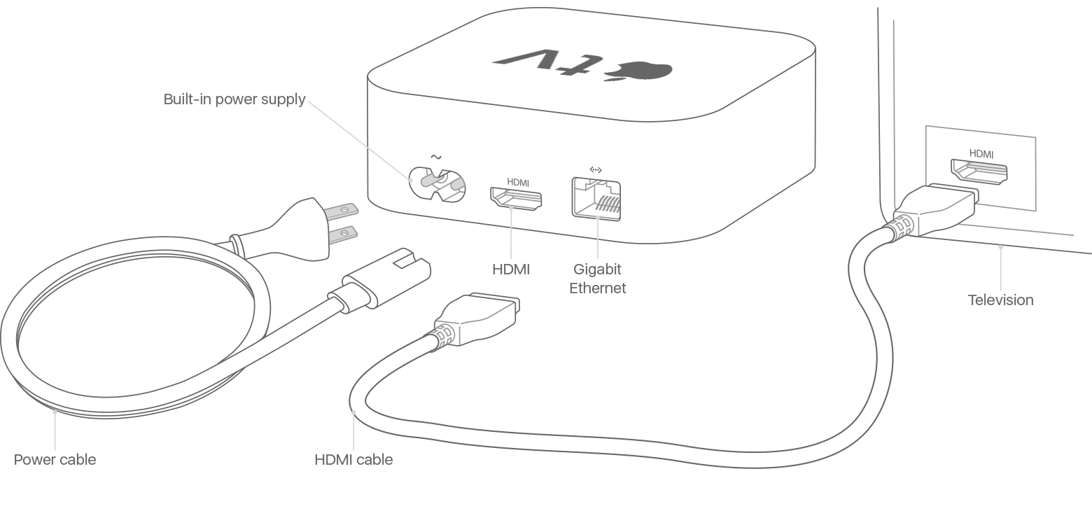 Set Up Your Apple Tv Support House Wiring Cable Selection Ports And Cables On