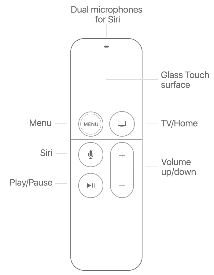 Apple tv diagram information of wiring diagram use your siri remote or apple tv remote with apple tv 4k and apple rh support apple com apple tv wiring diagram apple tv remote diagram asfbconference2016 Image collections