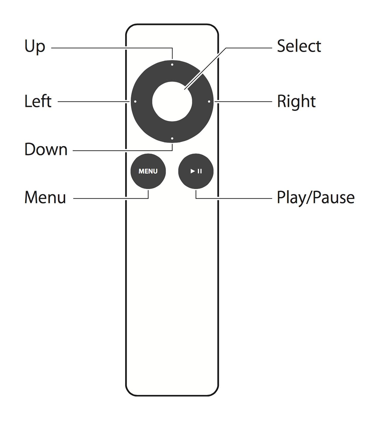Apple Remote Iphone