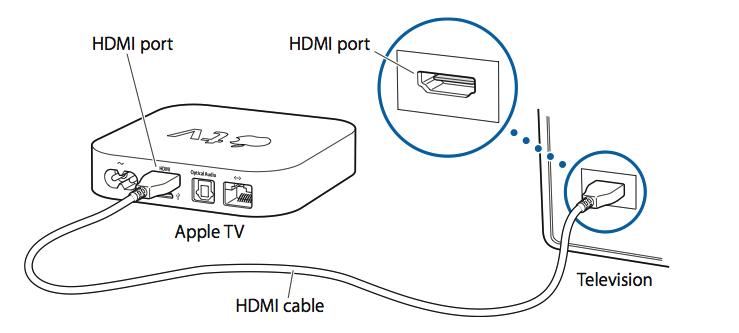 Apple Macbook Pro Hdmi Port Your Apple Tv's Hdmi Port