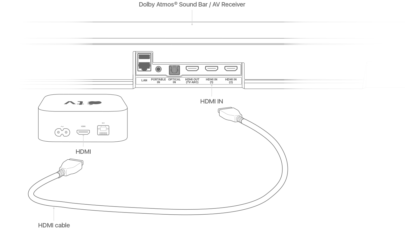sound bar hook up diagram play audio in dolby atmos or surround sound on your apple tv  audio in dolby atmos or surround sound