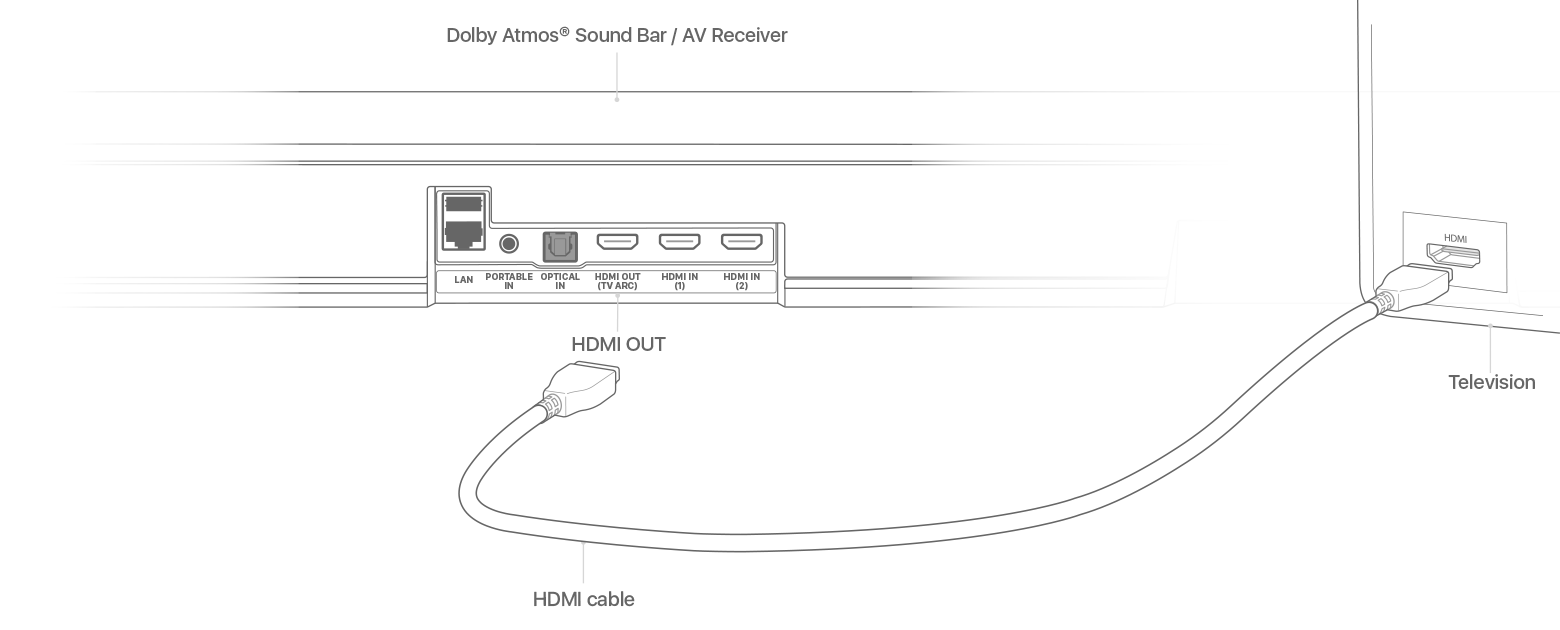 Play Audio In Dolby Atmos Or Surround Sound On Your Apple Tv Basic Diagram Of Speaker Setup For 51 Channel Plug One End An Hdmi Cable Into The Output Bar Av Receiver Then Other To Input
