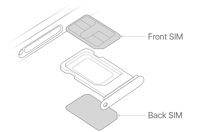 Using Dual SIM with two nano-SIM cards - Apple Support