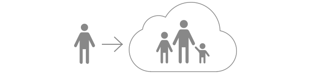 Share Storage With Your Existing Family