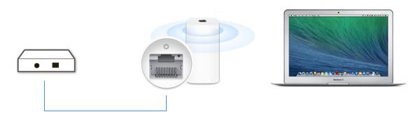 การเชื่อมต่อ Wi-Fi