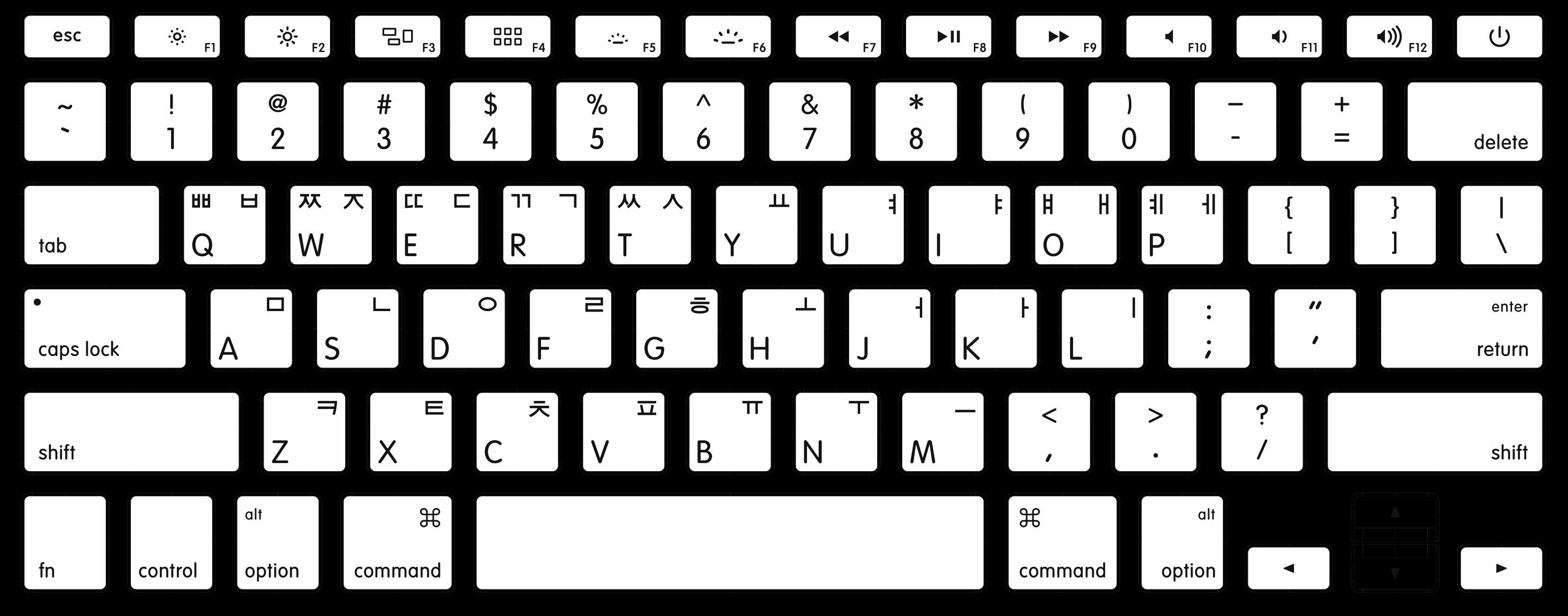 how to identify keyboard localizations