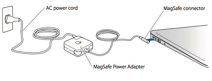 magsafe_connector using and maintaining your apple magsafe adapter apple support
