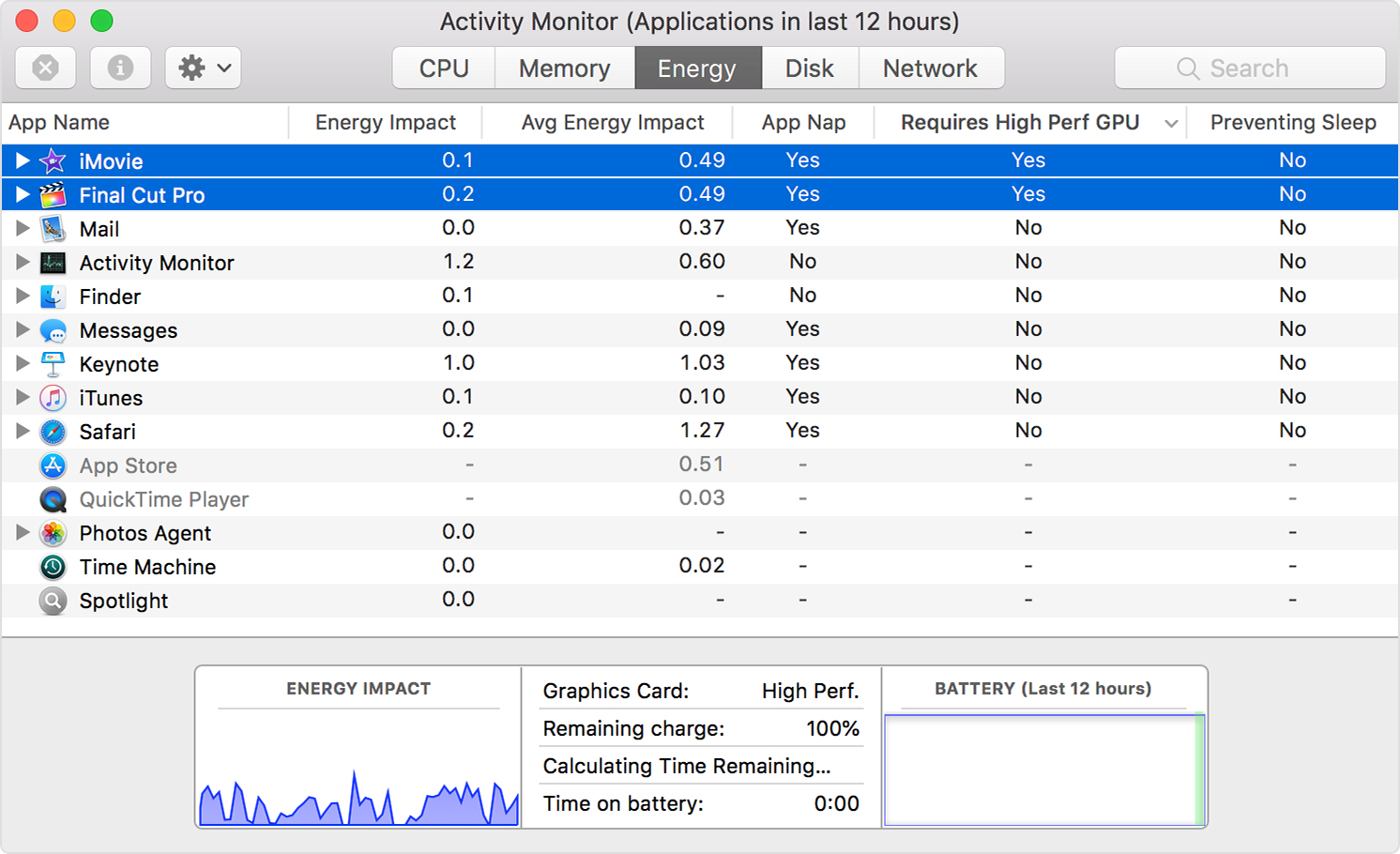the Energy tab of Activity Monitor showing iMovie and Final Cut Pro in the list with Yes showing in the Requires High Perf GPU column.