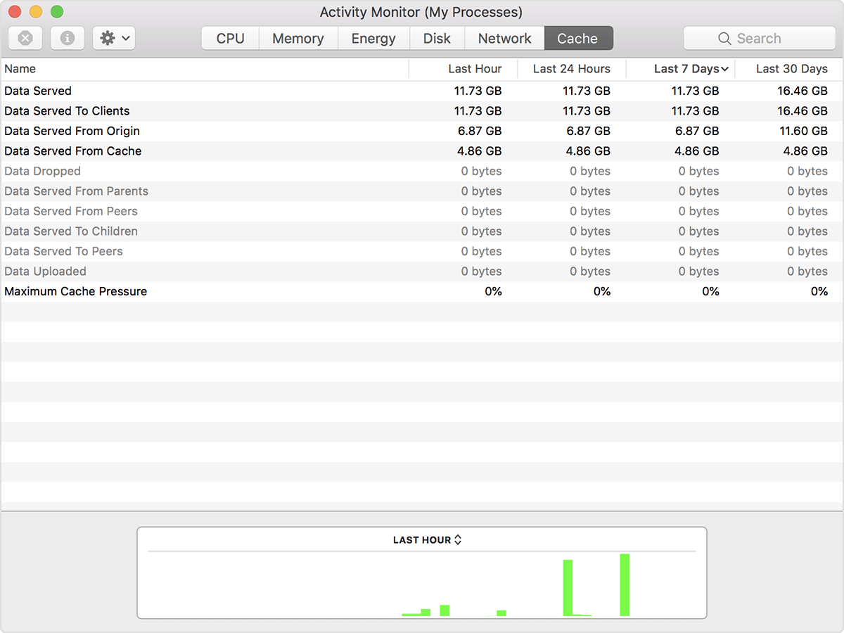 How to check ram and cpu usage on mac