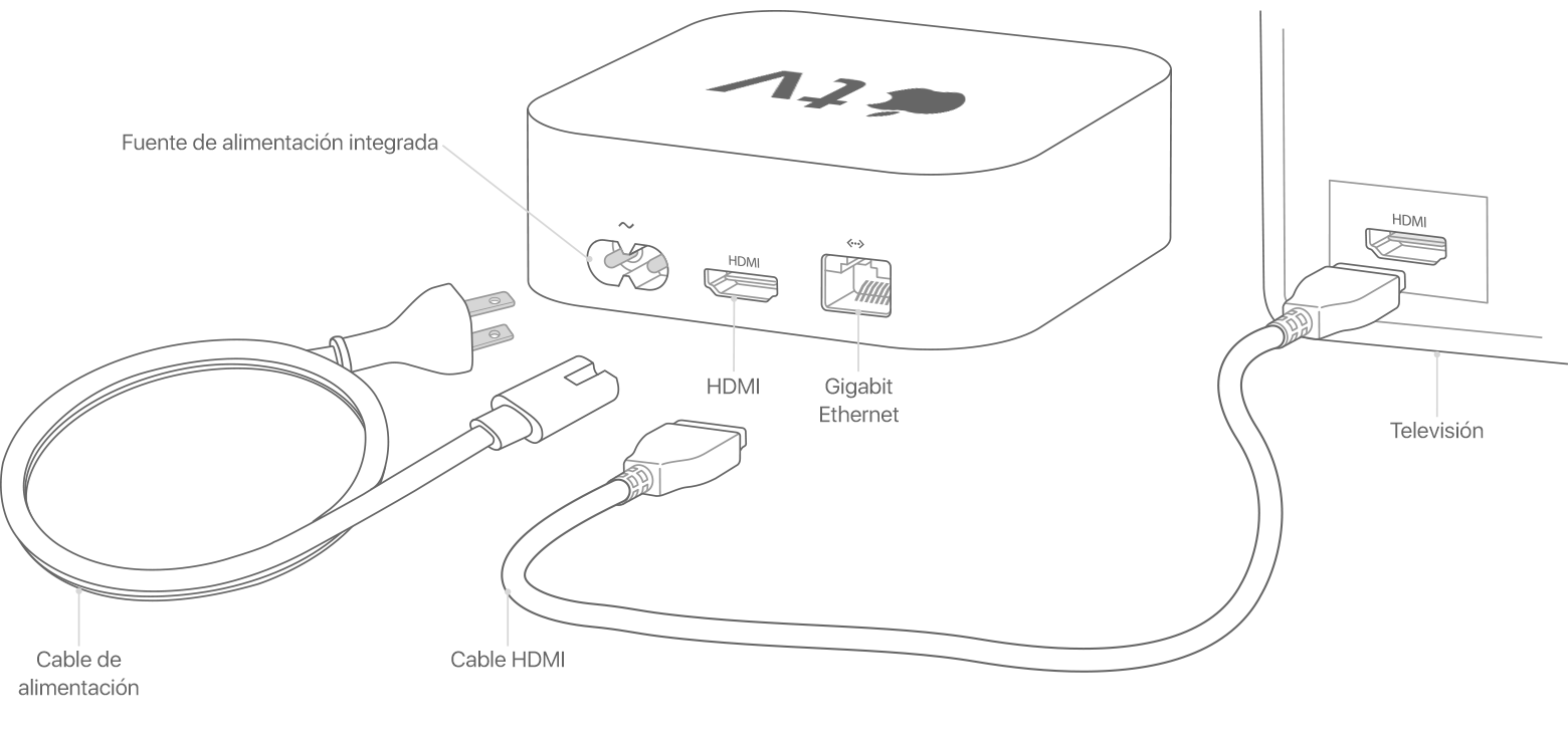 Puertos y cables en el Apple TV