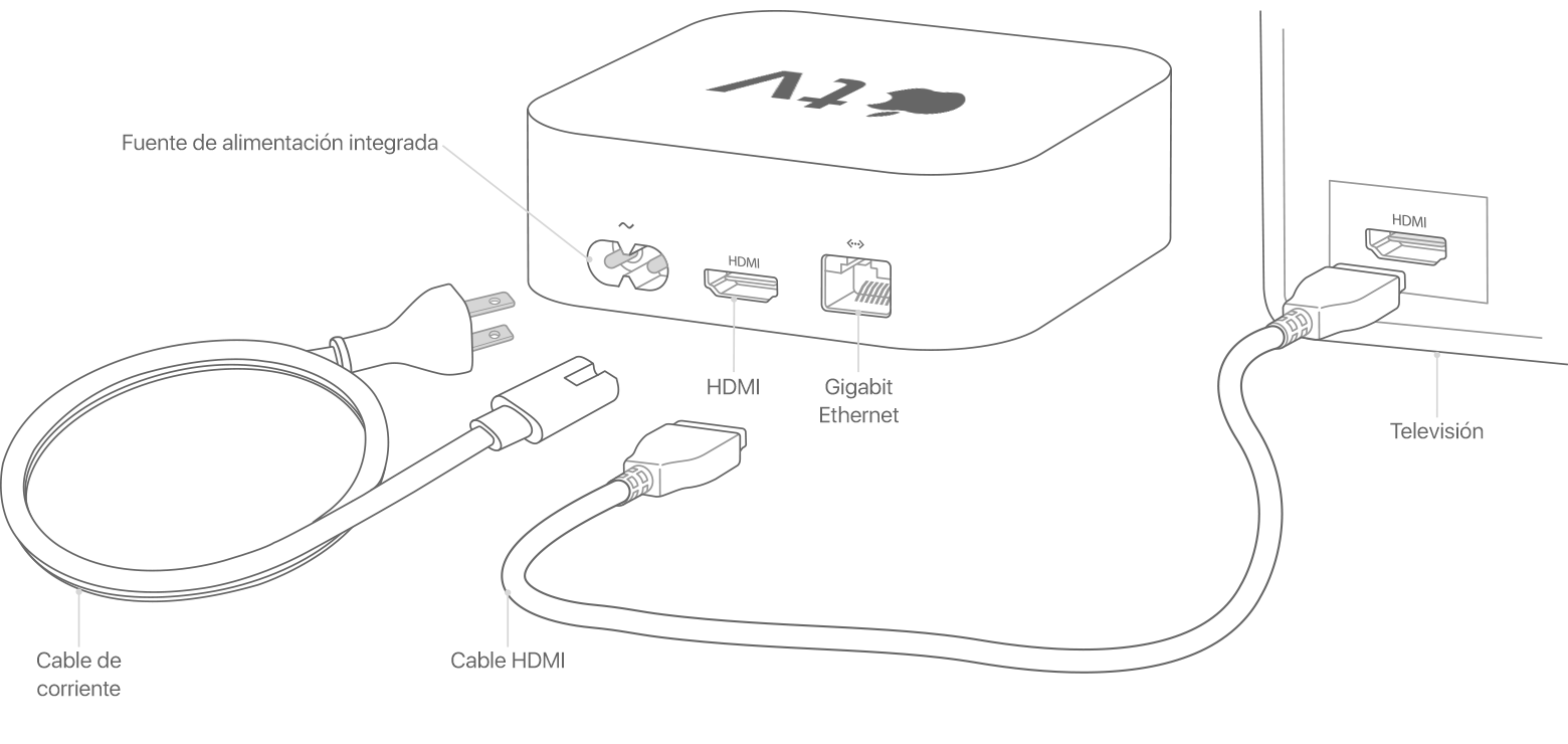 Puertos y cables del Apple TV