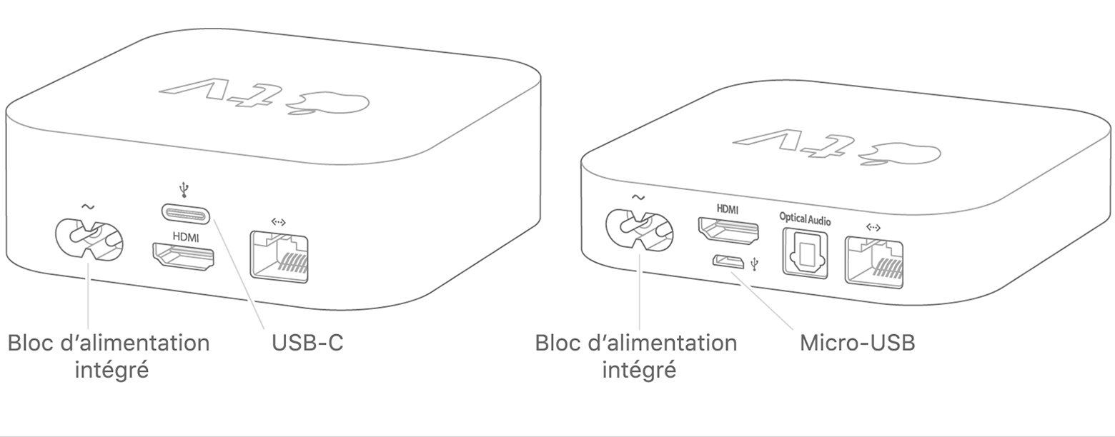 Utiliser Apple Configurator pour connecter une Apple TV via