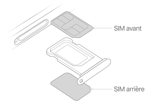 Utilisation De La Double Sim Avec Deux Cartes Nano Sim