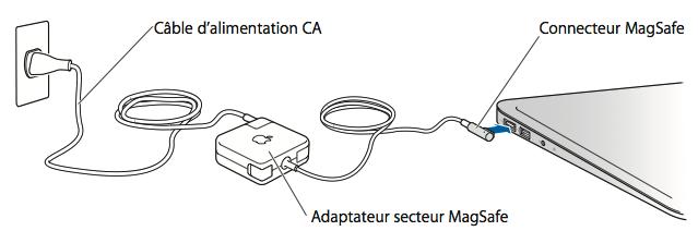 macbook chargeur s'enleve
