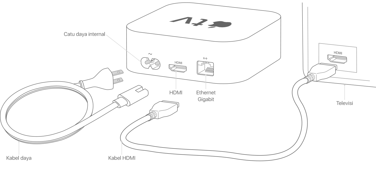 Port dan kabel di Apple TV