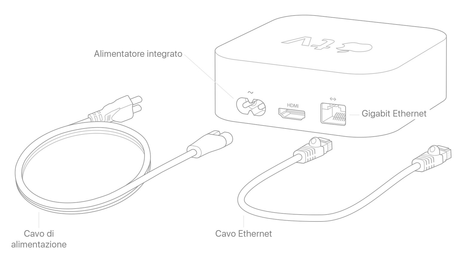 configurare apple tv