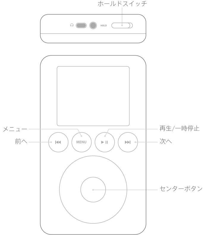 iPod のホイールの上に並んだボタン