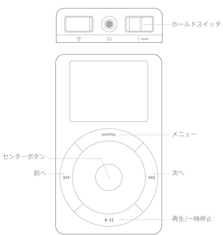 タッチホイールまたはスクロールホイール付きの iPod