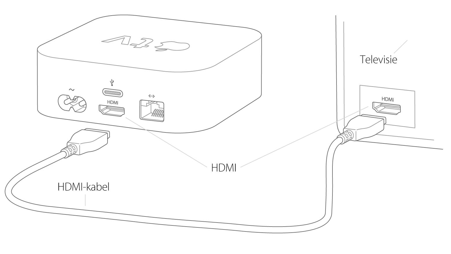 een apple tv  4e generatie  configureren