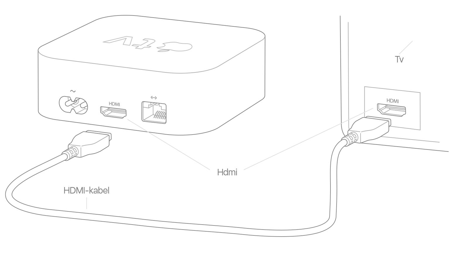 Koppla Ljud Till Apple Tv